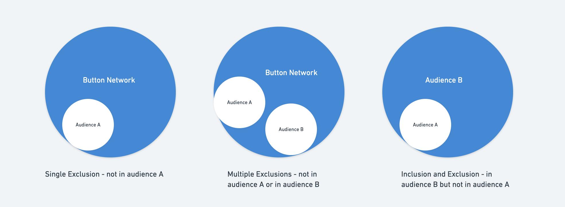 Audiences_3_Exclusion Targeting