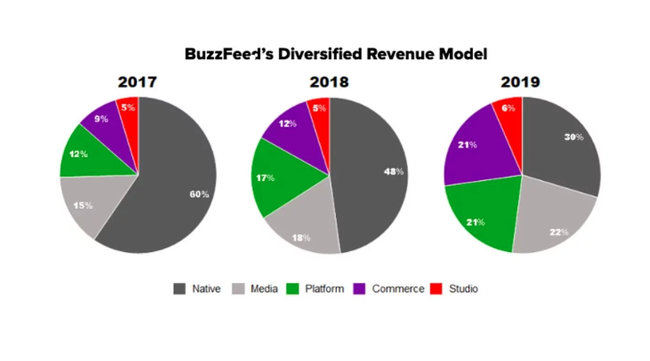 buzzfeed-commerce