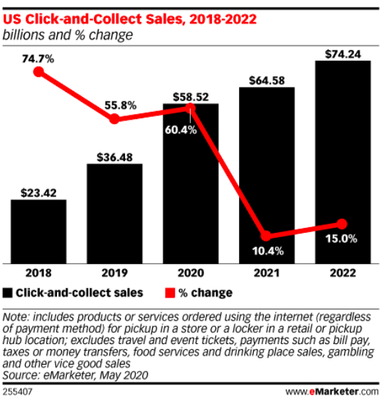 emarketer_clickcollect