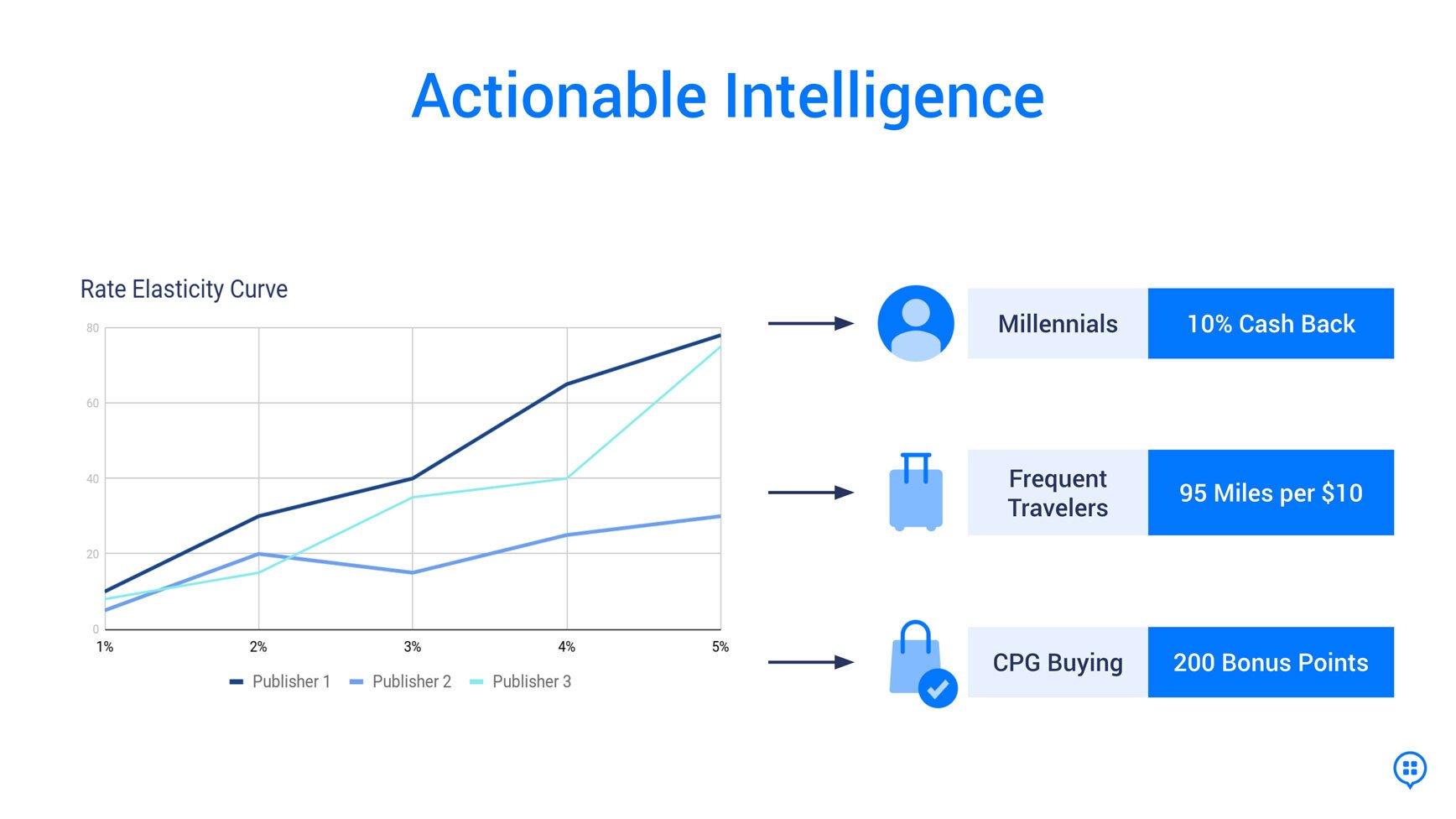 rate-elasticity_AI_agnostic_2020_web-2