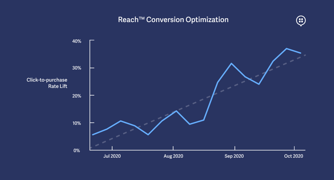 reach-performance-optimization_graph-blog- dark_1738x938-1